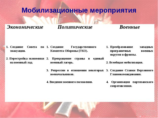 Мобилизационные мероприятия ЭкономическиеПолитическиеВоенные Создание Совет...