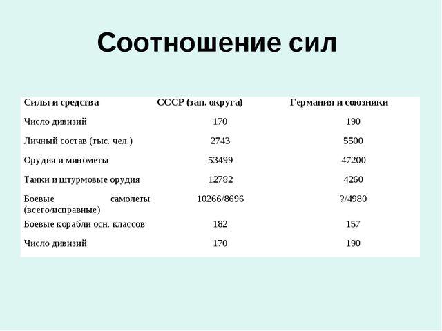 Соотношение сил Силы и средства СССР (зап. округа)Германия и союзники Число...