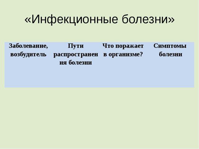 «Инфекционные болезни» Заболевание, возбудитель Пути распространения болезни...
