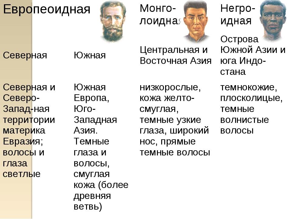 Европеоидная Монго-лоидная Негро- идная СевернаяЮжнаяЦентральная и Восто...