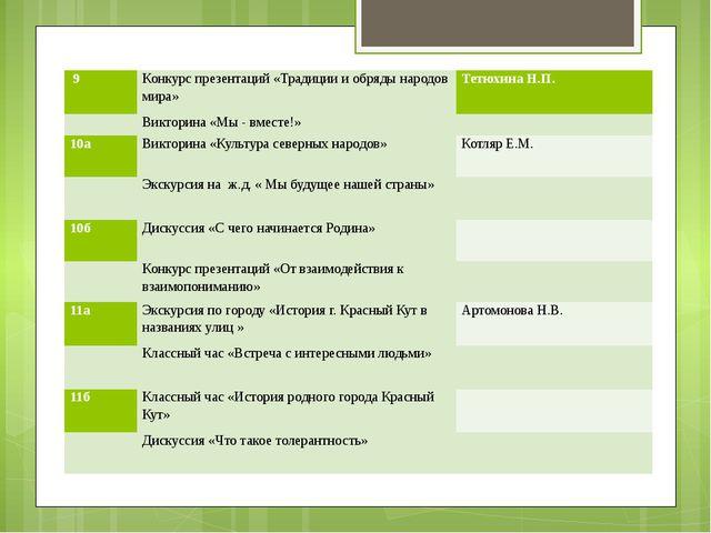 9 Конкурс презентаций «Традиции и обряды народов мира» Тетюхина Н.П.  Викто...