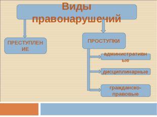 Виды правонарушений ПРЕСТУПЛЕНИЕ ПРОСТУПКИ административные дисциплинарные гр