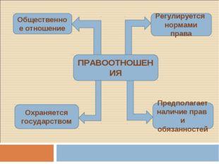 ПРАВООТНОШЕНИЯ Общественное отношение Регулируется нормами права Охраняется г