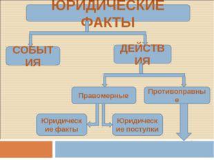 ЮРИДИЧЕСКИЕ ФАКТЫ СОБЫТИЯ ДЕЙСТВИЯ Правомерные Противоправные Юридические фак