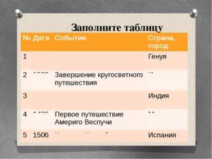 Заполните таблицу № Дата Событие Страна, город 1 1436 Родился Христофор Колум