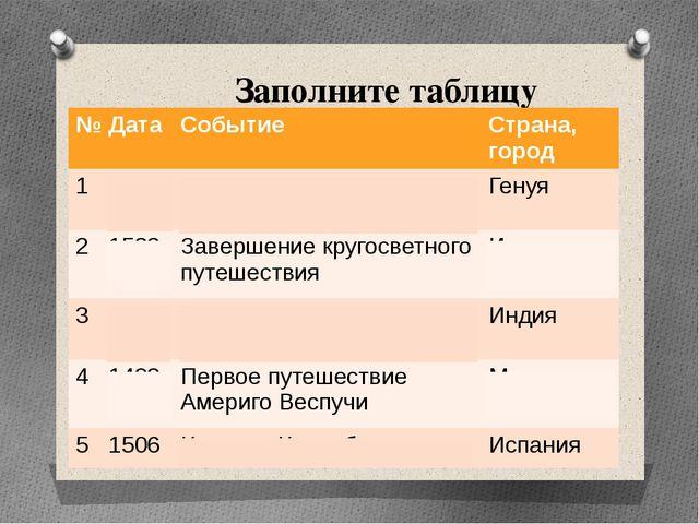 Заполните таблицу № Дата Событие Страна, город 1 1436 Родился Христофор Колум...