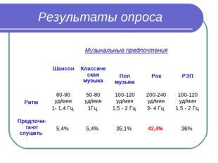 Результаты опроса  Музыкальные предпочтения ШансонКлассическая музыка Поп