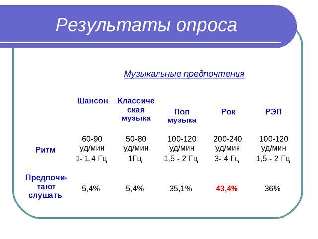 Результаты опроса  Музыкальные предпочтения ШансонКлассическая музыка Поп...