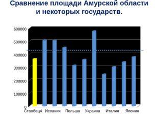 Сравнение площади Амурской области и некоторых государств.