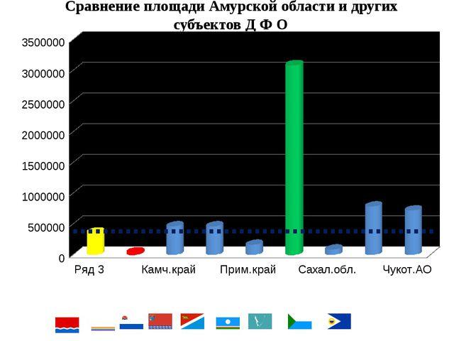 Сравнение площади Амурской области и других субъектов Д Ф О