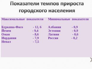 Максимальные показателиМинимальные показатели Буркина-Фасо - 12, 6 Йемен - 9