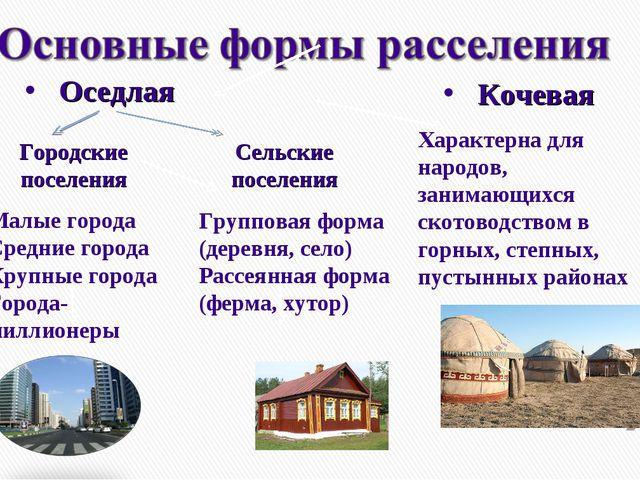 Малые города Средние города Крупные города Города-миллионеры Групповая форма...
