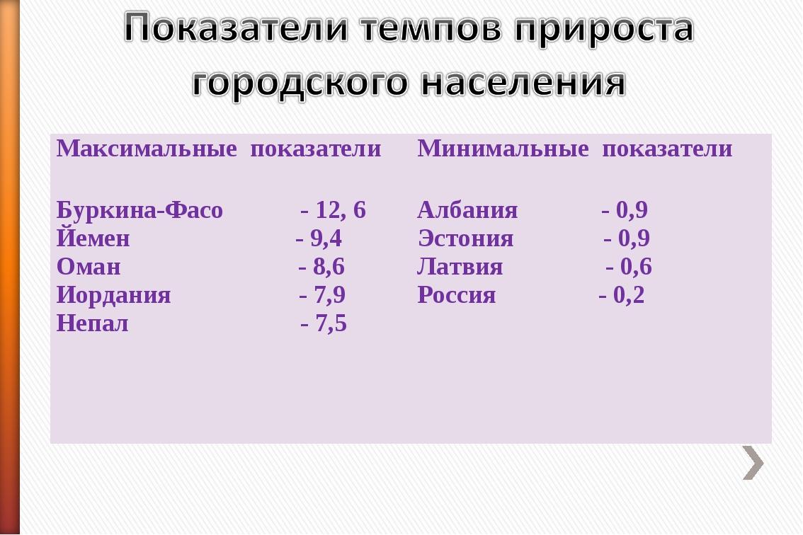 Максимальные показателиМинимальные показатели Буркина-Фасо - 12, 6 Йемен - 9...