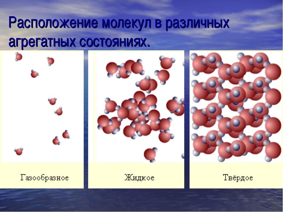 Расположение молекул в различных агрегатных состояниях.
