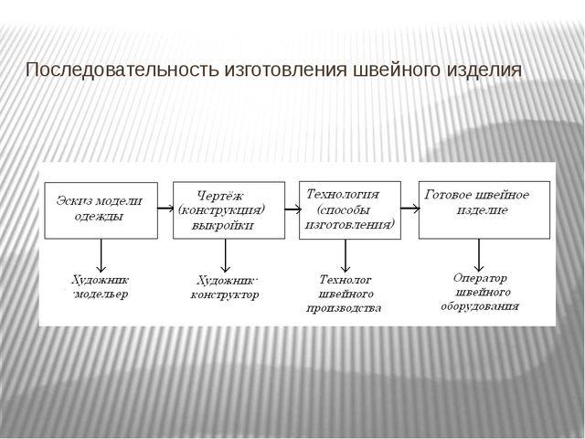 Последовательность изготовления швейного изделия