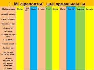 Ғ. Мүсіреповтың шығармашылығы Шығармалары Поэма Қара сөз Роман Әңгіме Өлең П