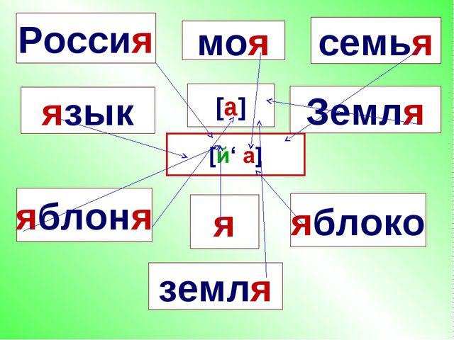 язык моя семья яблоня яблоко я Земля земля Россия [а]