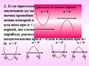 2. Если трехчлен имеет корни, то отмечают их на оси Х и через отмеченные точк