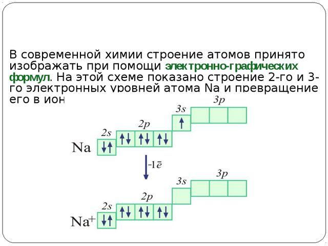 В современной химии строение атомов принято изображать при помощи электронно-...
