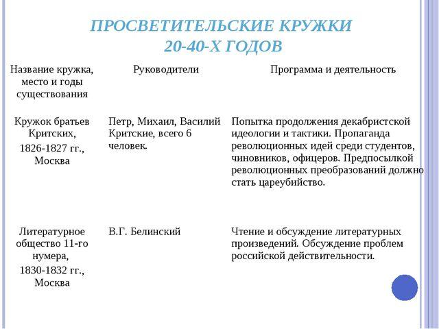 ПРОСВЕТИТЕЛЬСКИЕ КРУЖКИ 20-40-Х ГОДОВ Название кружка, место и годы существов...