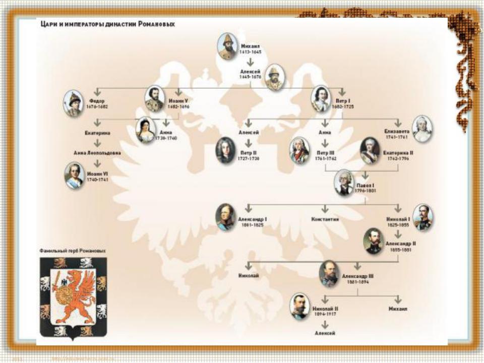 Династия романовых генеалогическое древо с датами правления схема с
