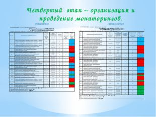 Четвертый этап – организация и проведение мониторингов.
