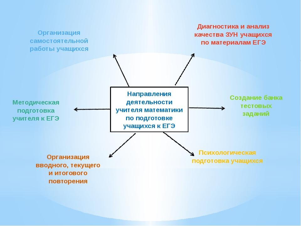 Направления деятельности учителя математики по подготовке учащихся к ЕГЭ Орга...