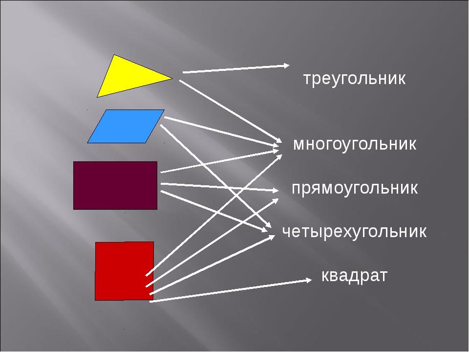 треугольник многоугольник прямоугольник четырехугольник квадрат