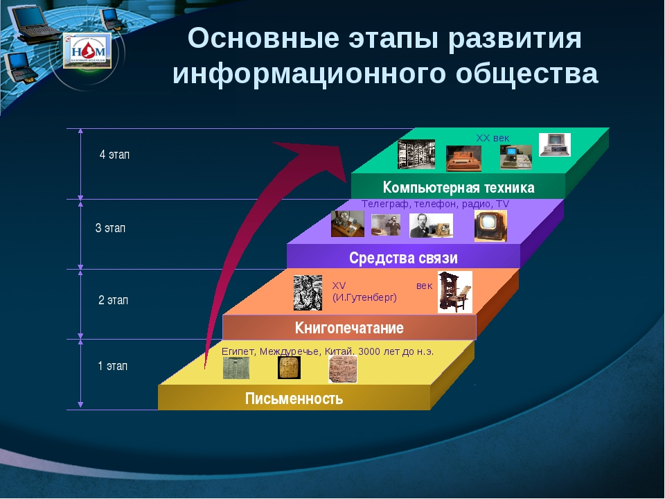 Компьютерная техника Средства связи Книгопечатание Письменность 4 этап 3 этап...