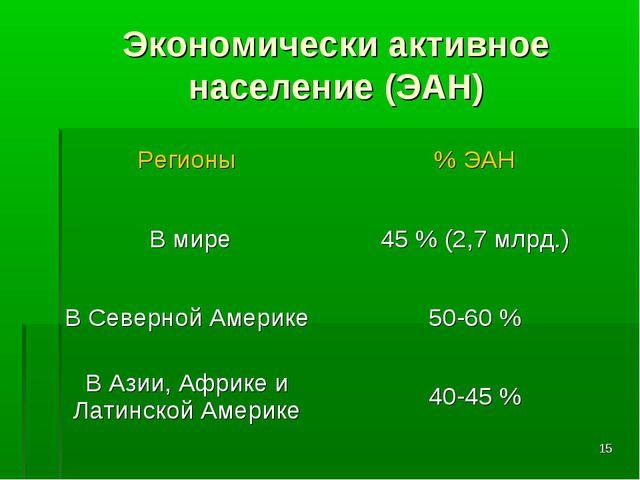* Экономически активное население (ЭАН) Регионы% ЭАН В мире45 % (2,7 млрд.)...