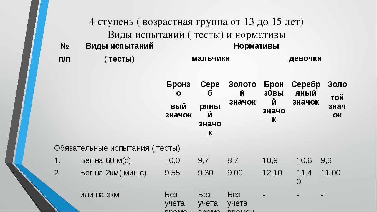 4 ступень ( возрастная группа от 13 до 15 лет) Виды испытаний ( тесты) и норм...