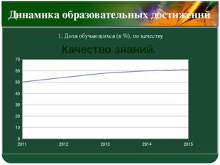 Динамика образовательных достижений 1. Доля обучающихся (в %), по качеству К