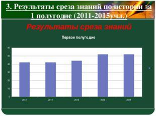3. Результаты среза знаний по истории за 1 полугодие (2011-2015уч.г.) Результ