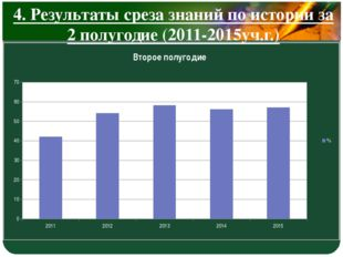 4. Результаты среза знаний по истории за 2 полугодие (2011-2015уч.г.) LOGO