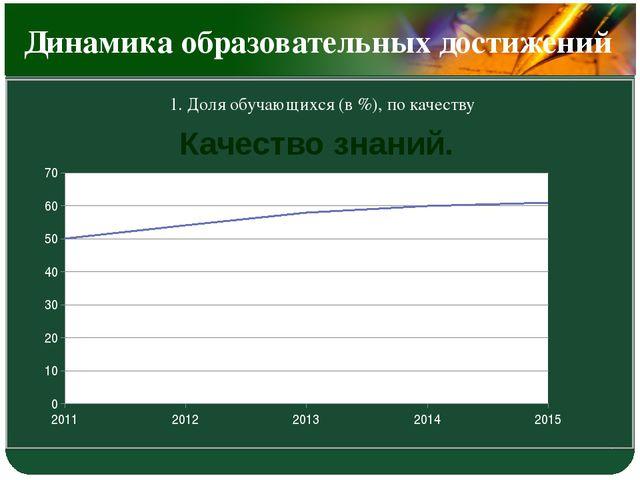 Динамика образовательных достижений 1. Доля обучающихся (в %), по качеству К...