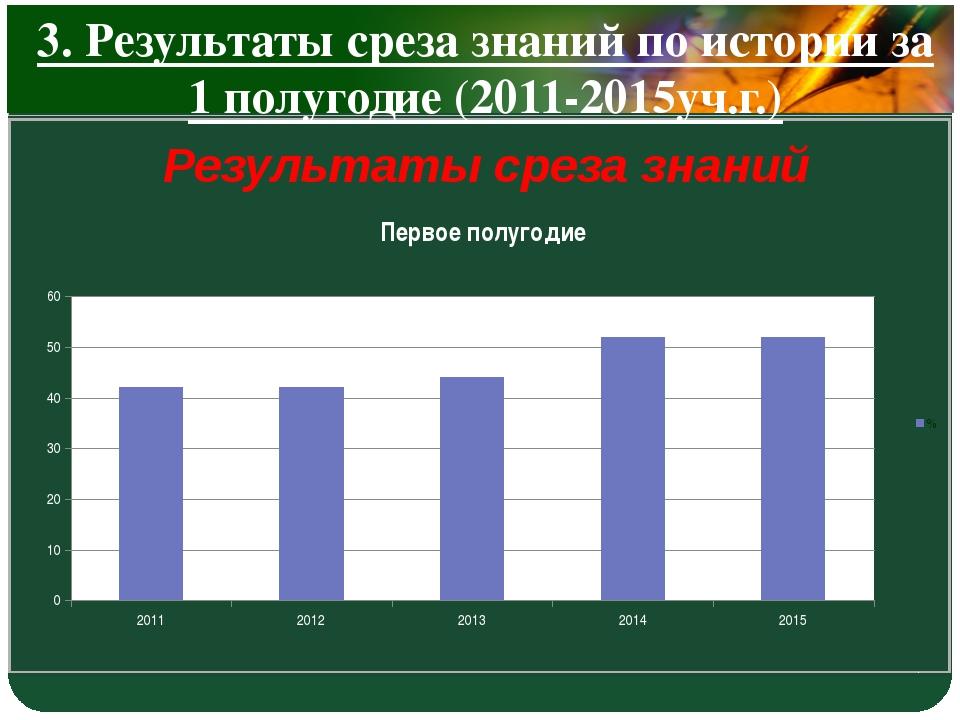 3. Результаты среза знаний по истории за 1 полугодие (2011-2015уч.г.) Результ...
