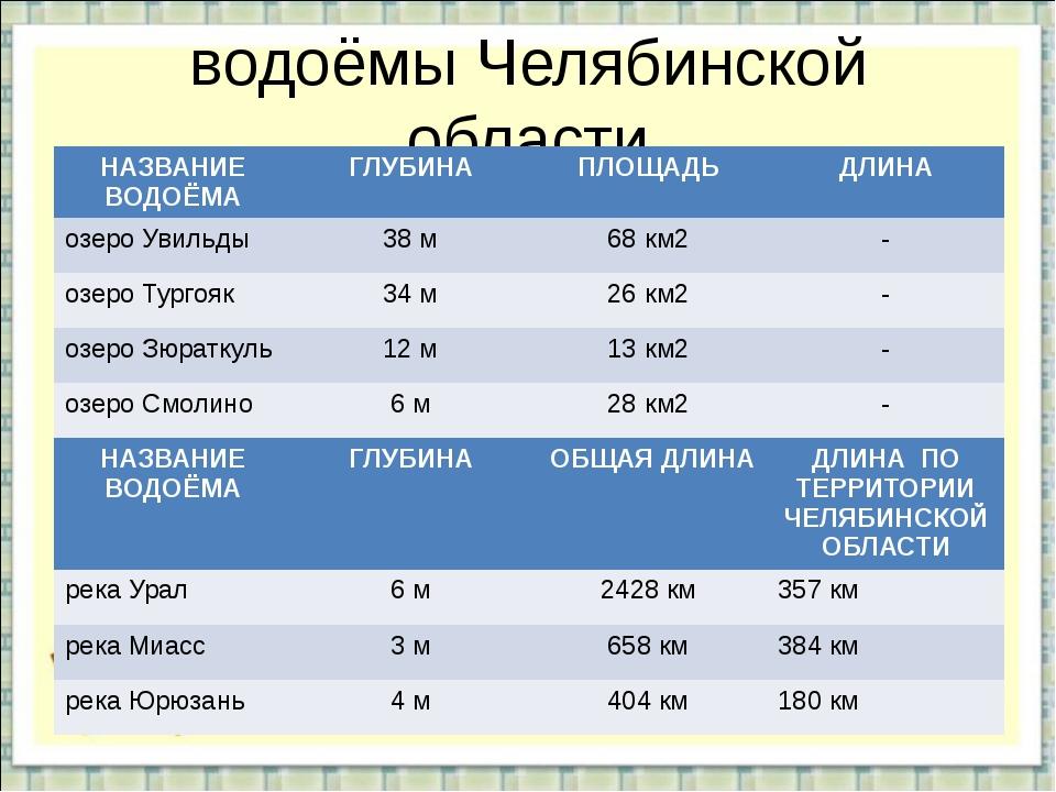 водоёмы Челябинской области НАЗВАНИЕ ВОДОЁМА ГЛУБИНА ПЛОЩАДЬ ДЛИНА озероУвиль...
