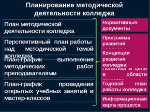 Планирование методической деятельности колледжа План методической деятельност