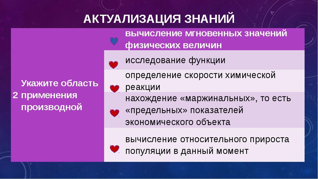 АКТУАЛИЗАЦИЯ ЗНАНИЙ 2 Укажите область применения производной вычисление мгнов...