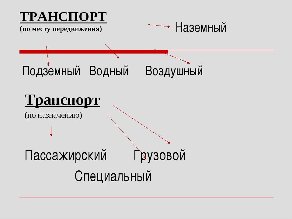 ТРАНСПОРТ (по месту передвижения) Подземный Водный Воздушный Наземный Транспо...