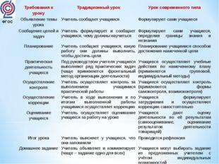 ФГОС Требования к урокуТрадиционный урокУрок современного типа Объявление т
