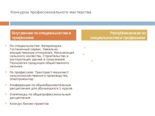 Конкурсы профессионального мастерства По специальностям: Ветеринария, Гостини