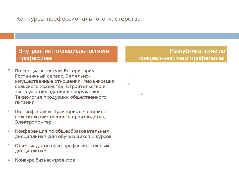 Конкурсы профессионального мастерства По специальностям: Ветеринария, Гостини...