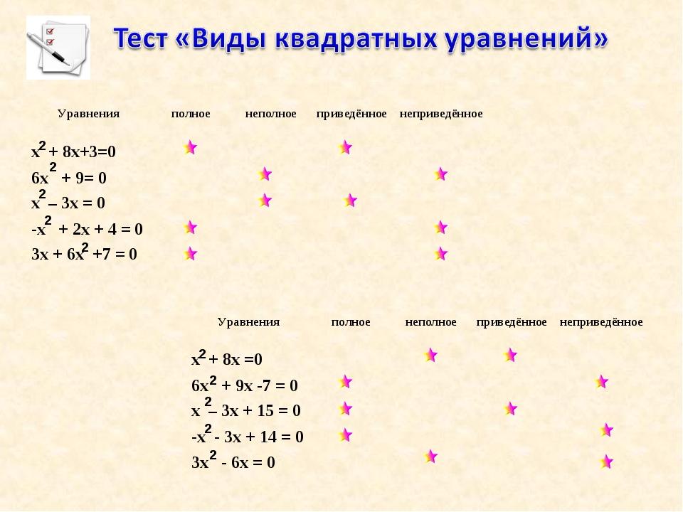 2 2 2 2 2 2 2 2 2 2 Уравненияполноенеполноеприведённоенеприведённое х + 8...