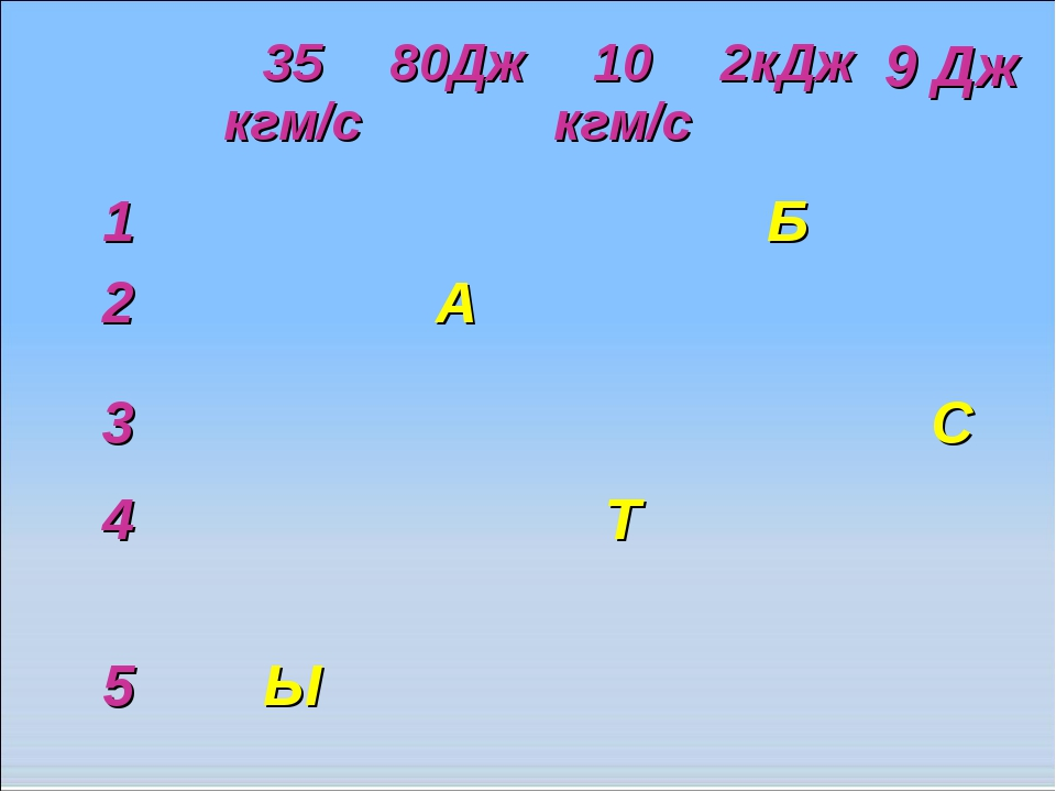 35 кгм/с80Дж10 кгм/с2кДж9 Дж 1Б 2А 3С 4Т  5Ы