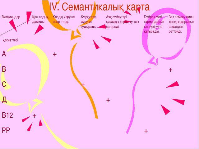 IV. Семантикалық карта Витаминдер қасиеттеріҚан аздық дамидыКөздің көруіне...