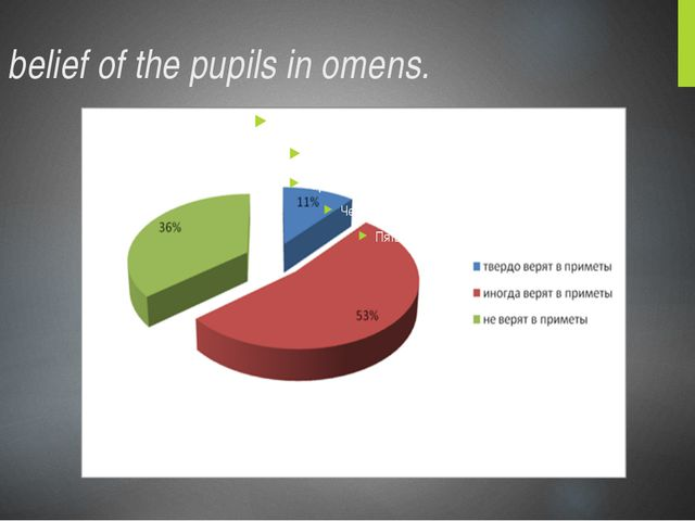 The belief of the pupils in omens.