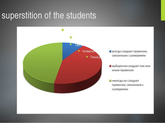 The superstition of the students