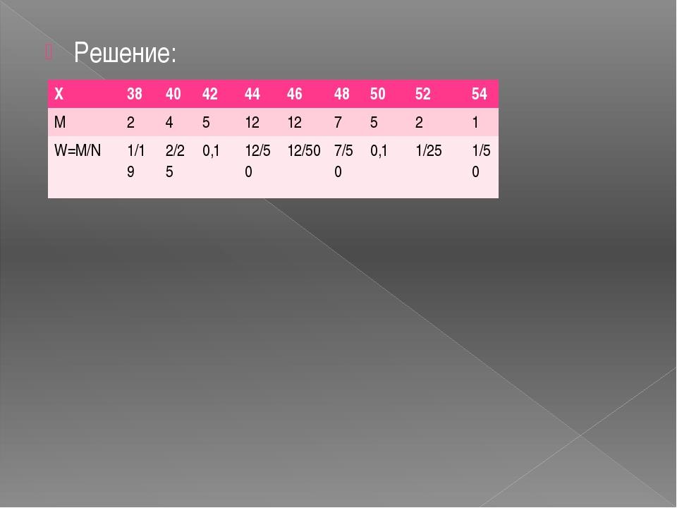 Решение: X 38 40 42 44 46 48 50 52 54 M 2 4 5 12 12 7 5 2 1 W=M/N 1/19 2/25...