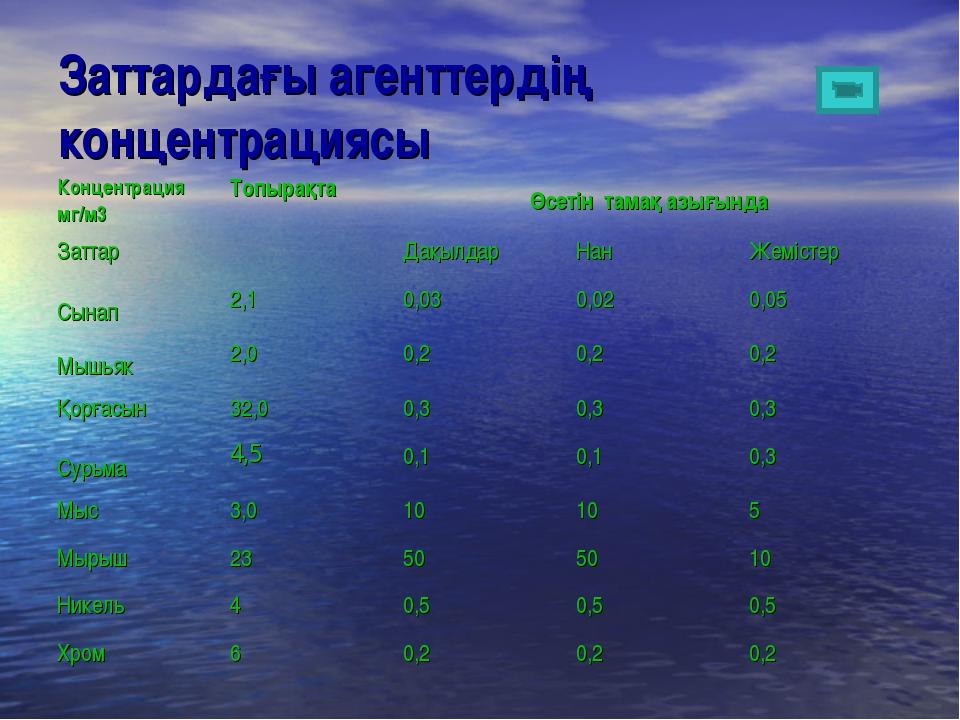 Заттардағы агенттердің концентрациясы Концентрация мг/м3 Топырақта Өсетін т...